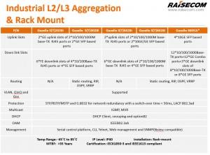 industrial_aggregation_raisecom