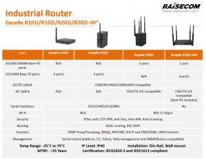 industrial_routers_raisecom